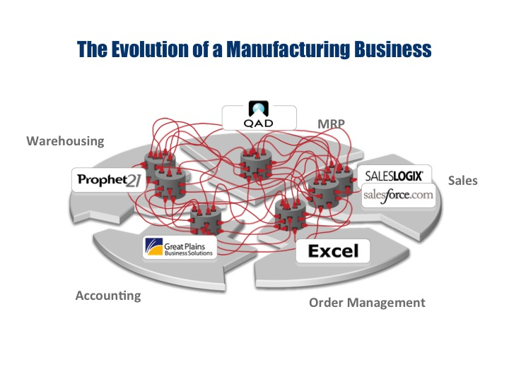 """evolution of manufacturing essay American production and inventory control society (2001) defines erp as an """"accounting system"""" for """"effective planning and controlling of all the resources."""